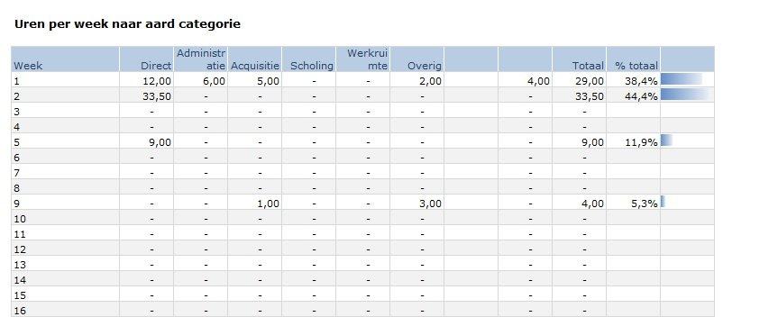 Uren per week per categorie